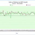 1990-2018 PAKİSTAN VE HİNDİSTAN EKONOMİLERİNDEKİ BAZI GÖSTERGELER: TİCARET, FDI VE GDP